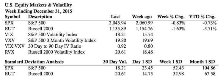 us equity markets statistics week ending december 31 2015