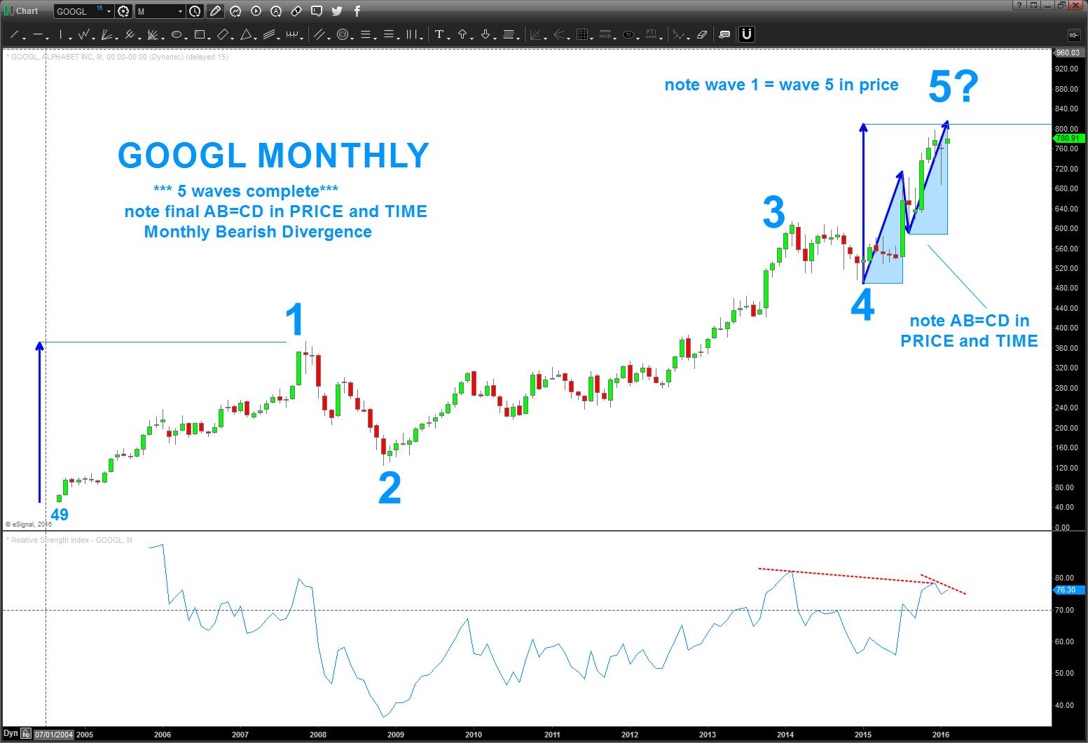 Alphabet Stock Chart Googl Wave 5 Price Target Google February