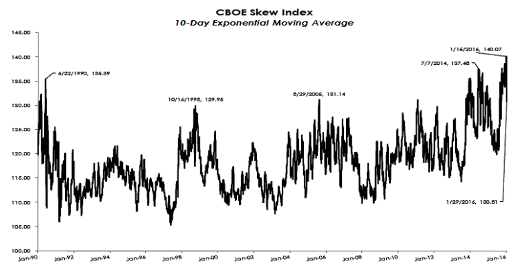 cboe skew index chart 10 day moving average 1957 to 2016