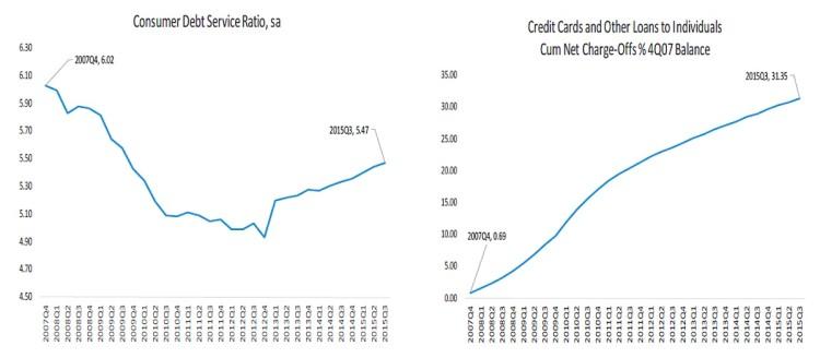 consumer debt service ratio vs credit card debt chart 2007 to 2015
