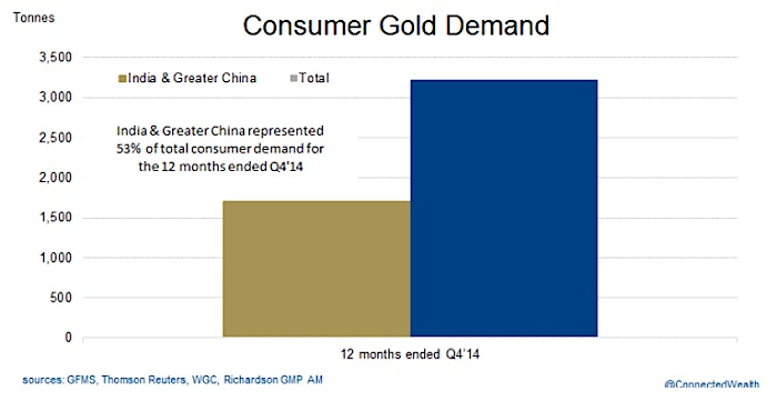 consumer gold demand through 2014 chart