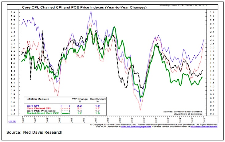 core cpi pce price index inflation expectations chart february