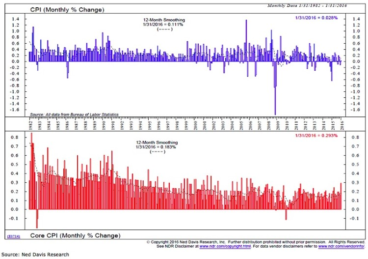 cpi monthly change inflation expectations history 1982 to 2016