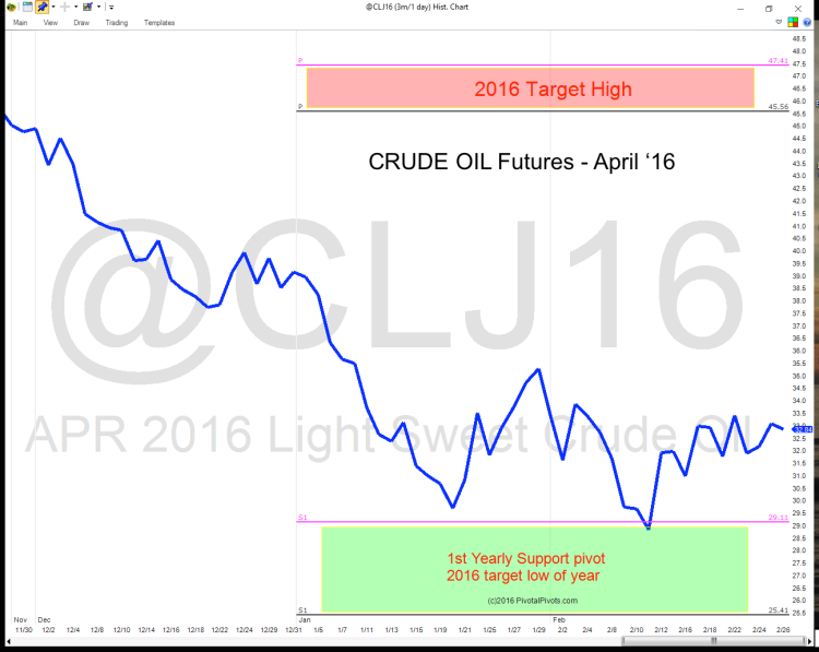 crude oil futures chart pivot points year 2016