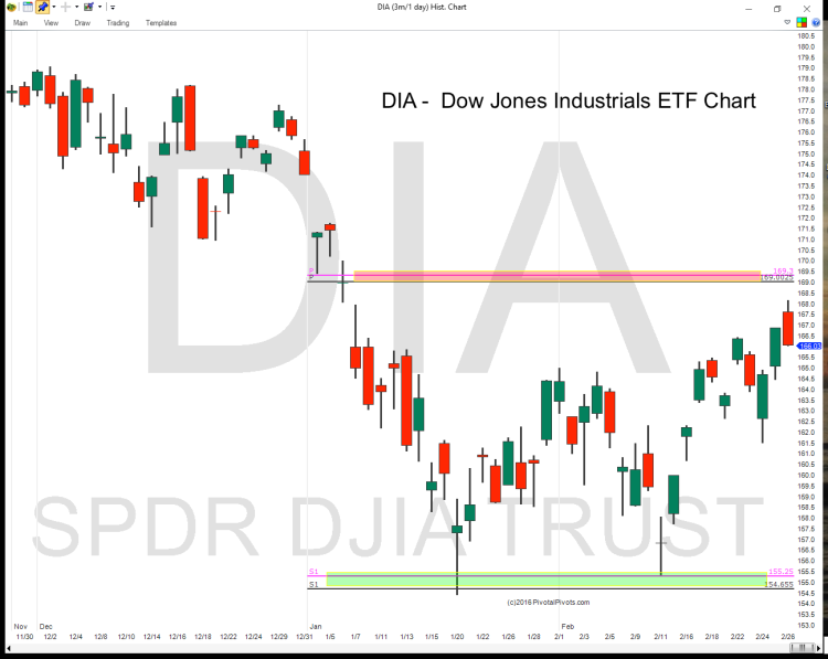 dia dow jones industrials etf yearly pivot points chart 2016
