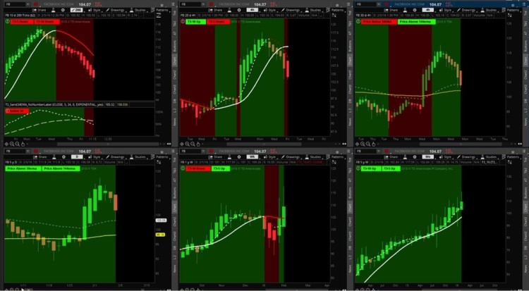 Stock index futures and options allow an investor to