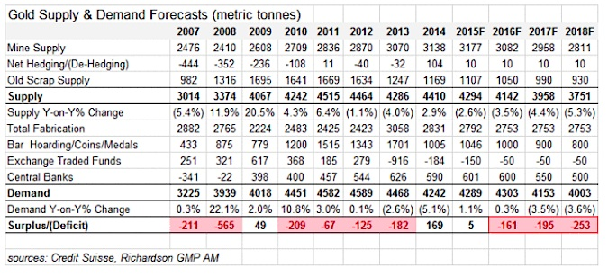 gold supply demand metrics 2007-2015 credit suisse table