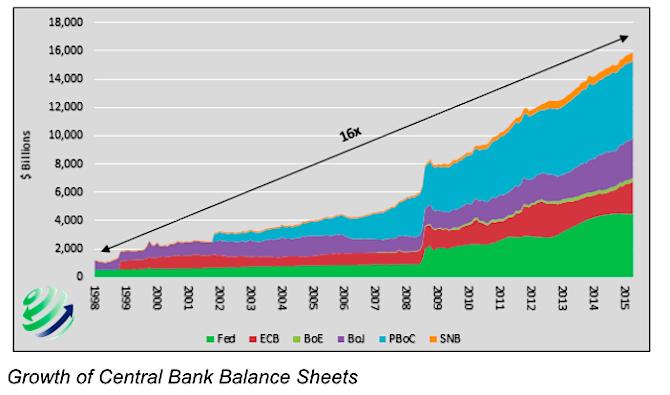 growth of central bank balance sheets 1998-2016