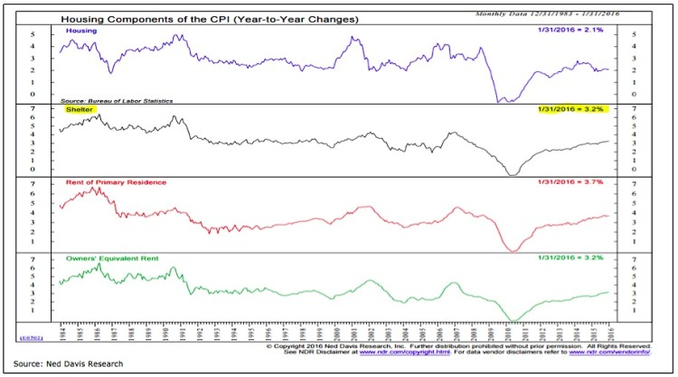 housing components of cpi and inflation expectations chart