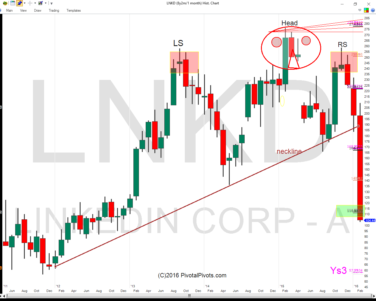 Linkedin Stock Chart Lnkd Head Shoulders Pattern Price Target February
