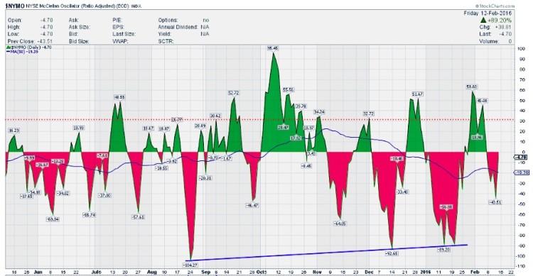 mcclellan oscillator nymo stock market indicator bullish chart february 16