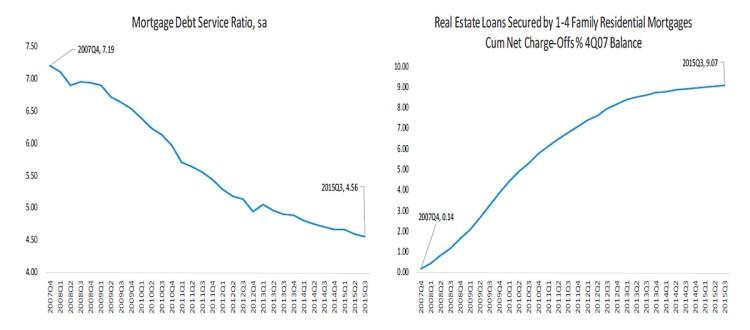 mortgage debt service ratio vs residential loans chart 3Q 2015