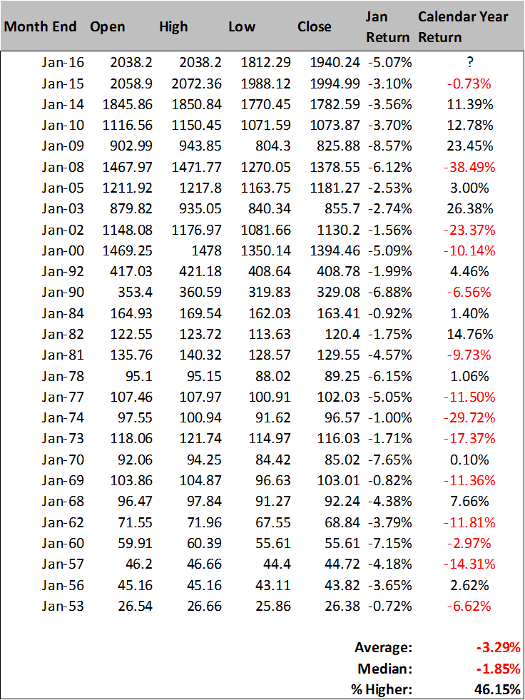 negative january stock market historical returns annual performance