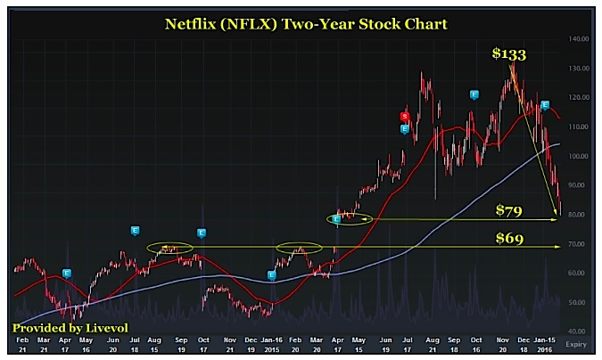 is netflix stock attractive after sharp selloff