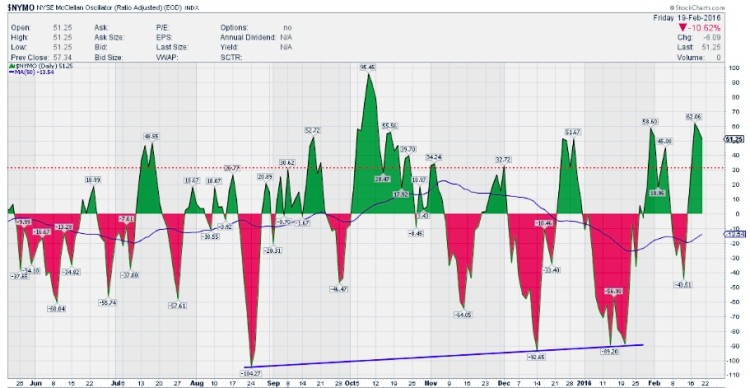 nymo mcclellan oscillator chart overbought february 21