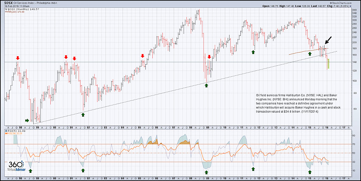 Equity Market Spotlight A Review Of The Oil Complex See It Market
