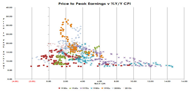 price to peak earnings cpi inflation data 1950 to 2015
