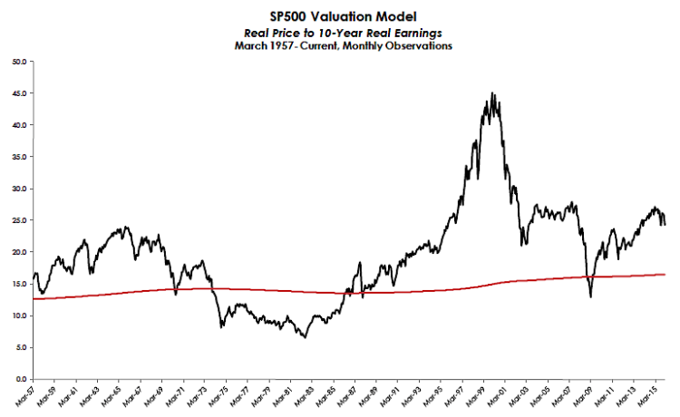 real price to 10 year earnings stock market pe inflation