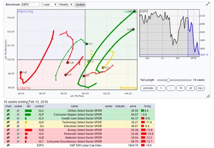 relative rotation graph sector leaders stock market february 15