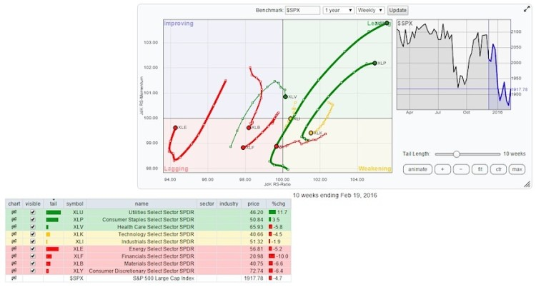 relative rotation graph stock market sector for week february 26