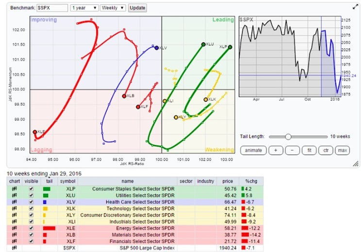 rrg chart relative rotation stock market sectors january 29