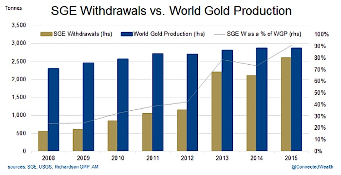 sge withdrawals vs world gold production chart 2008-2015