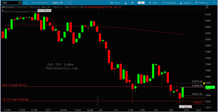 sp 500 fibonacci levels support stock marekt chart february 15