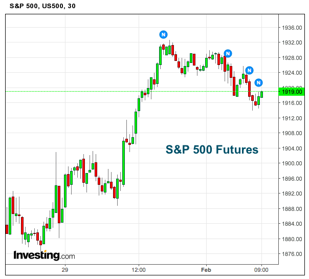 S p 500 futures holding above new price support level