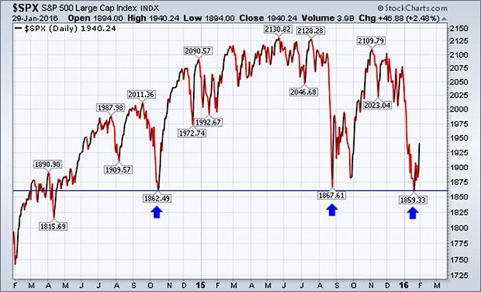 sp 500 index spx chart stock market support price levels february 2
