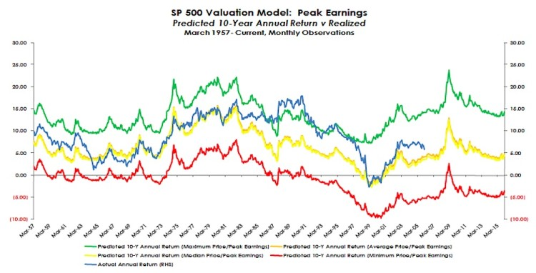 sp 500 market valuation model with predicted pe adjusted returns 1957 to 2016