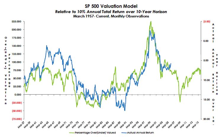 sp 500 stock market valuation chart january 2016