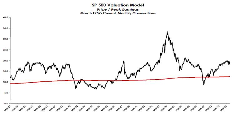 sp 500 stock market valuation model chart 1957 to january 2016