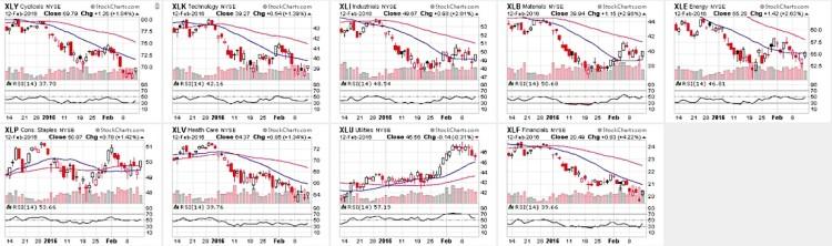 stock market sector etfs relative strength charts february