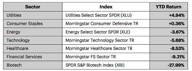 stock market sectors performance table january 2016