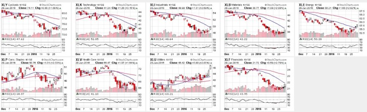 stock market sectors relative strength index rsi charts january 29