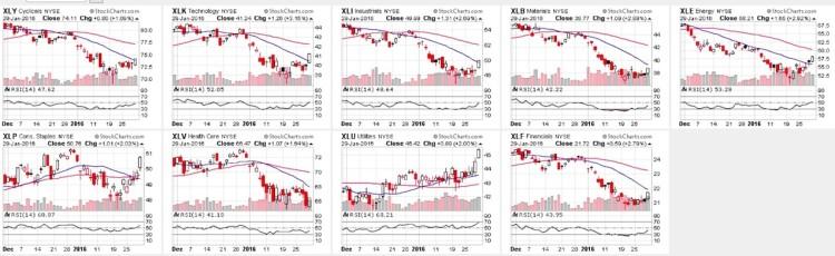 stock market sectors relative strength index rsi charts january 29