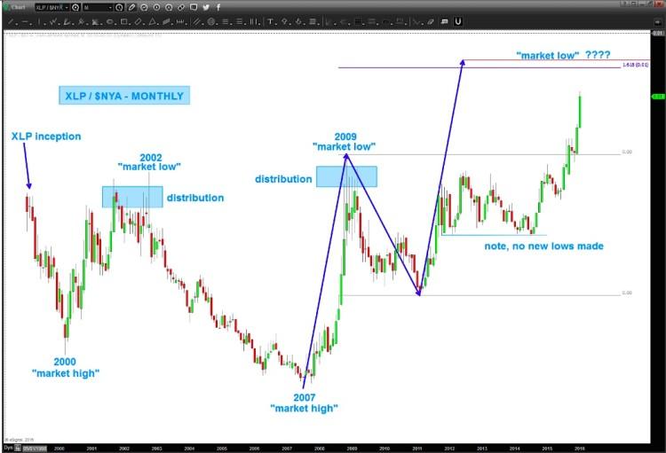 xlp nyse ratio analysis consumer staples strength weak market chart