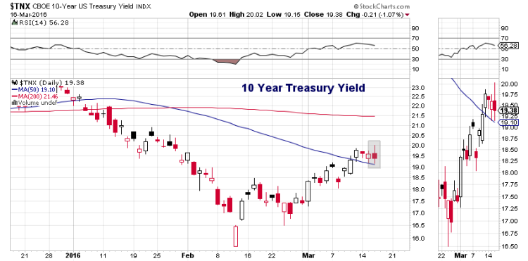 10 year treasury yield lower federal reserve announcement march 16