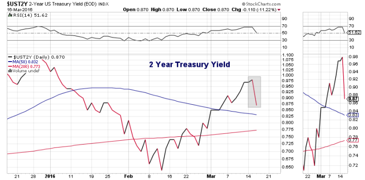 2 year treasury yield declines federal reserve announcement march 16