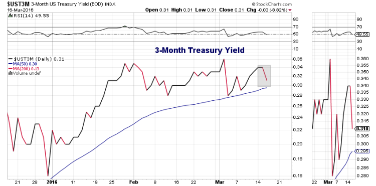 3 month treasury yield decline federal reserve march 16