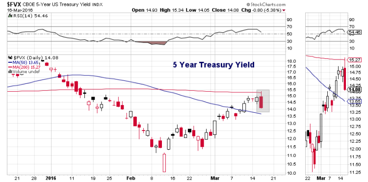 5 year treasury yield lower federal reserve announcement march 16
