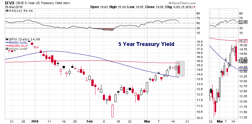 Chart Spotlight: US Treasuries React To The Federal Reserve