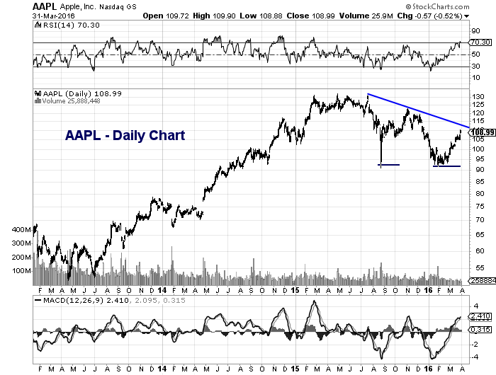 aapl daily stock chart downtrend resistance line march 31