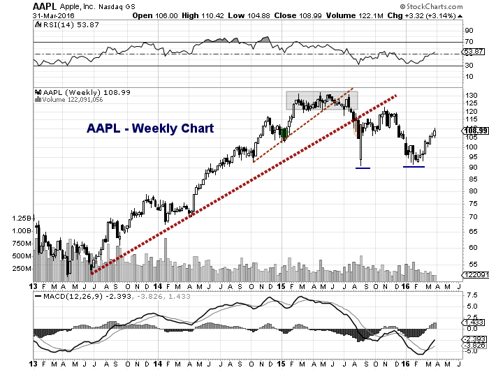 apple stock aapl chart weekly analysis march 31