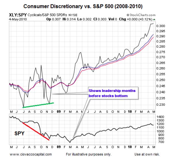 Has The Reflation Trade Turned A Bullish Corner For Stocks?
