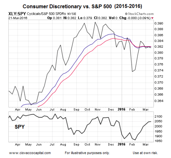 Has The Reflation Trade Turned A Bullish Corner For Stocks?