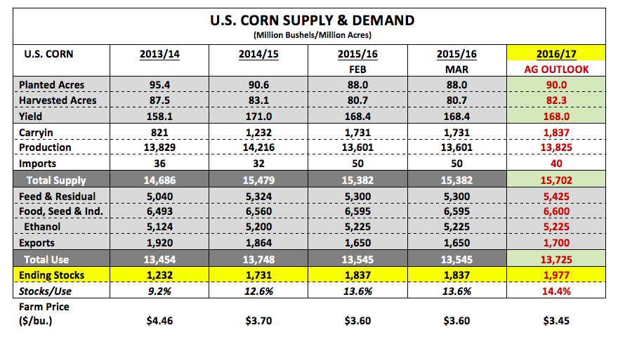 supply and demand in the market for corn oil A decrease in demand for energy will be reflected as a decrease in the demand for oil, or a leftward shift in demand for oil since the demand curve is shifting down the supply curve, both the equilibrium price and quantity of oil will fall.