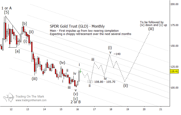 gold forecast chart higher price targets gld into 2020