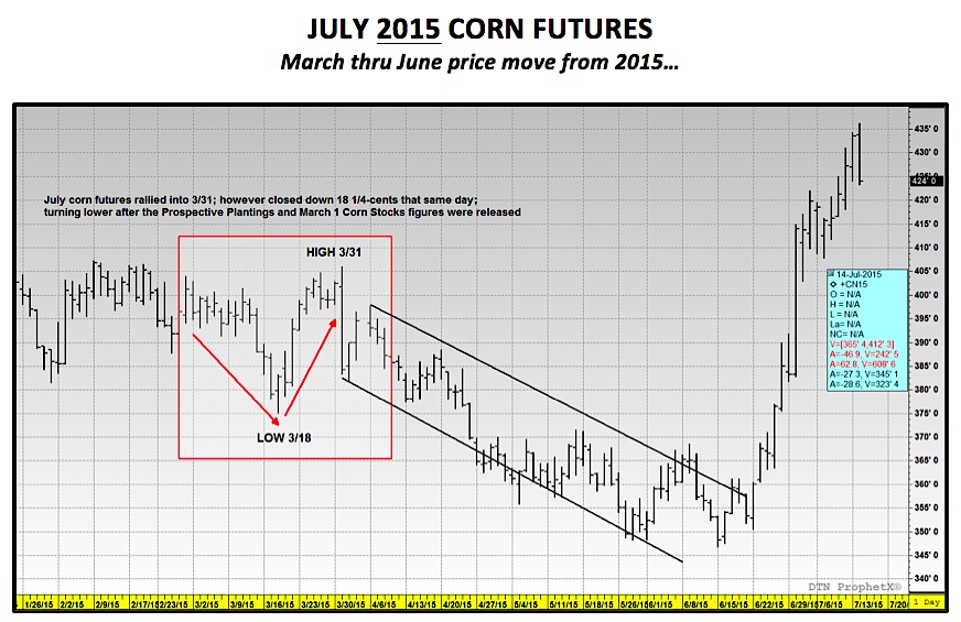 Latest Corn & Commodities Articles