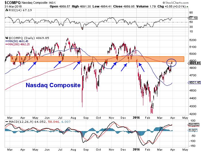 nasdaq composite stock market chart march 31